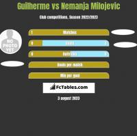 Guilherme vs Nemanja Milojevic h2h player stats