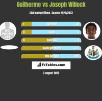 Guilherme vs Joseph Willock h2h player stats