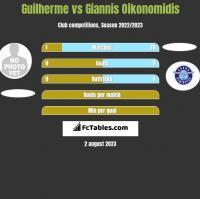 Guilherme vs Giannis Oikonomidis h2h player stats