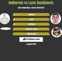 Guilherme vs Lazar Randjelovic h2h player stats