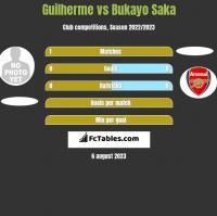 Guilherme vs Bukayo Saka h2h player stats