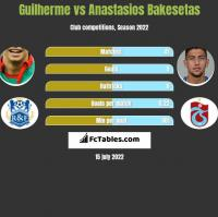 Guilherme vs Anastasios Bakesetas h2h player stats