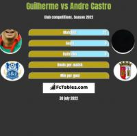 Guilherme vs Andre Castro h2h player stats