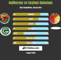 Guilherme vs Ceyhun Gulselam h2h player stats