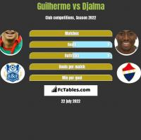 Guilherme vs Djalma h2h player stats