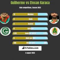 Guilherme vs Efecan Karaca h2h player stats