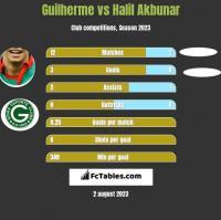 Guilherme vs Halil Akbunar h2h player stats