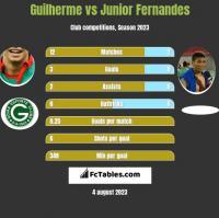 Guilherme vs Junior Fernandes h2h player stats
