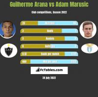 Guilherme Arana vs Adam Marusic h2h player stats