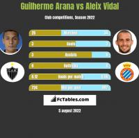 Guilherme Arana vs Aleix Vidal h2h player stats