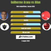 Guilherme Arana vs Allan h2h player stats