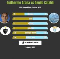 Guilherme Arana vs Danilo Cataldi h2h player stats