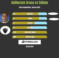 Guilherme Arana vs Edinho h2h player stats