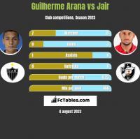 Guilherme Arana vs Jair h2h player stats