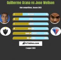 Guilherme Arana vs Jose Welison h2h player stats