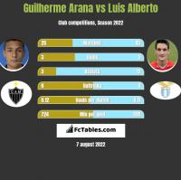 Guilherme Arana vs Luis Alberto h2h player stats