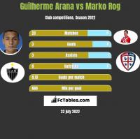Guilherme Arana vs Marko Rog h2h player stats