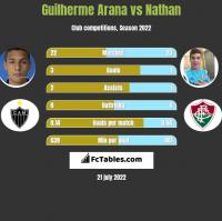 Guilherme Arana vs Nathan h2h player stats