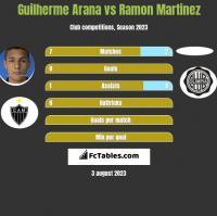 Guilherme Arana vs Ramon Martinez h2h player stats