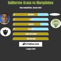 Guilherme Arana vs Marquinhos h2h player stats