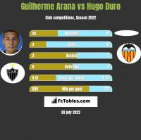 Guilherme Arana vs Hugo Duro h2h player stats