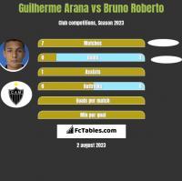 Guilherme Arana vs Bruno Roberto h2h player stats