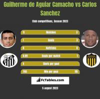 Guilherme de Aguiar Camacho vs Carlos Sanchez h2h player stats