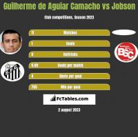 Guilherme de Aguiar Camacho vs Jobson h2h player stats