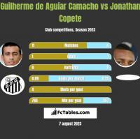 Guilherme de Aguiar Camacho vs Jonathan Copete h2h player stats