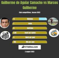 Guilherme de Aguiar Camacho vs Marcos Guilherme h2h player stats