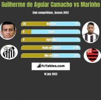 Guilherme de Aguiar Camacho vs Marinho h2h player stats