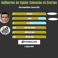 Guilherme de Aguiar Camacho vs Everton h2h player stats
