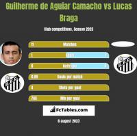Guilherme de Aguiar Camacho vs Lucas Braga h2h player stats