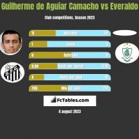 Guilherme de Aguiar Camacho vs Everaldo h2h player stats