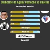 Guilherme de Aguiar Camacho vs Vinicius h2h player stats