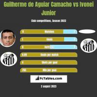 Guilherme de Aguiar Camacho vs Ivonei Junior h2h player stats
