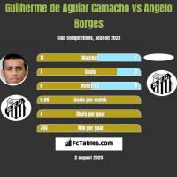 Guilherme de Aguiar Camacho vs Angelo Borges h2h player stats