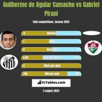 Guilherme de Aguiar Camacho vs Gabriel Pirani h2h player stats