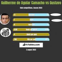 Guilherme de Aguiar Camacho vs Gustavo h2h player stats