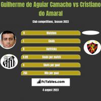 Guilherme de Aguiar Camacho vs Cristiano do Amaral h2h player stats