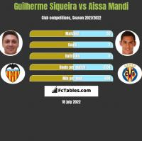 Guilherme Siqueira vs Aissa Mandi h2h player stats