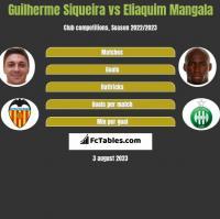 Guilherme Siqueira vs Eliaquim Mangala h2h player stats