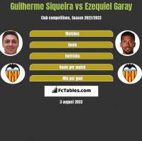 Guilherme Siqueira vs Ezequiel Garay h2h player stats