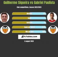 Guilherme Siqueira vs Gabriel Paulista h2h player stats