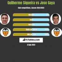 Guilherme Siqueira vs Jose Gaya h2h player stats