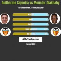 Guilherme Siqueira vs Mouctar Diakhaby h2h player stats