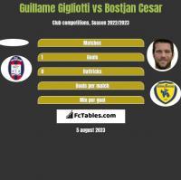 Guillame Gigliotti vs Bostjan Cesar h2h player stats