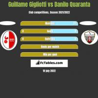 Guillame Gigliotti vs Danilo Quaranta h2h player stats