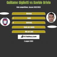 Guillame Gigliotti vs Davide Brivio h2h player stats