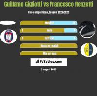 Guillame Gigliotti vs Francesco Renzetti h2h player stats